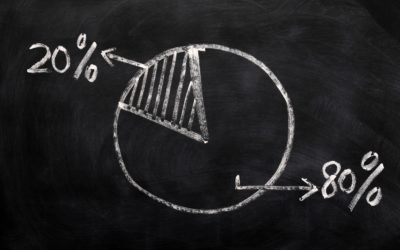 80-20 rule, Also Known As The Pareto Principle – by Jan Paul